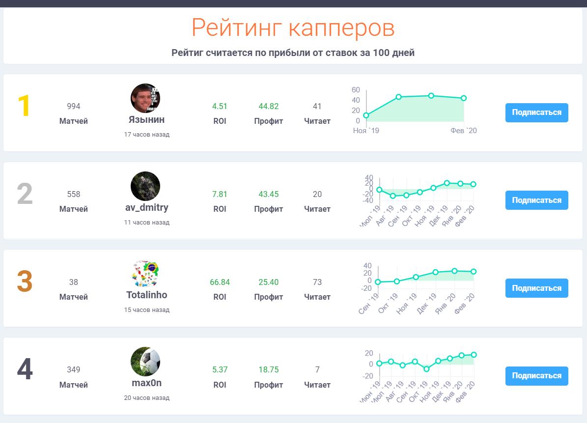 Betfront рейтинг капперов