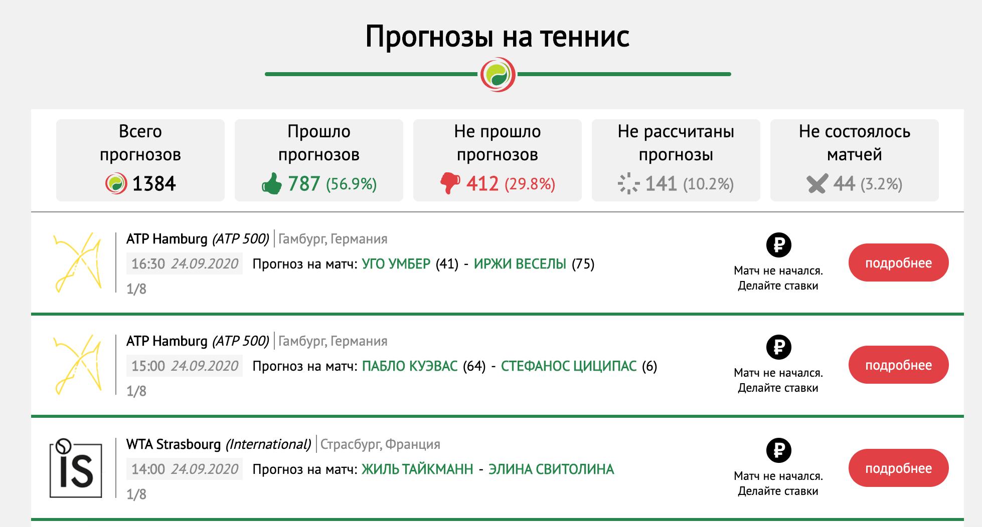 Прогнозы Tennis-bet.ru