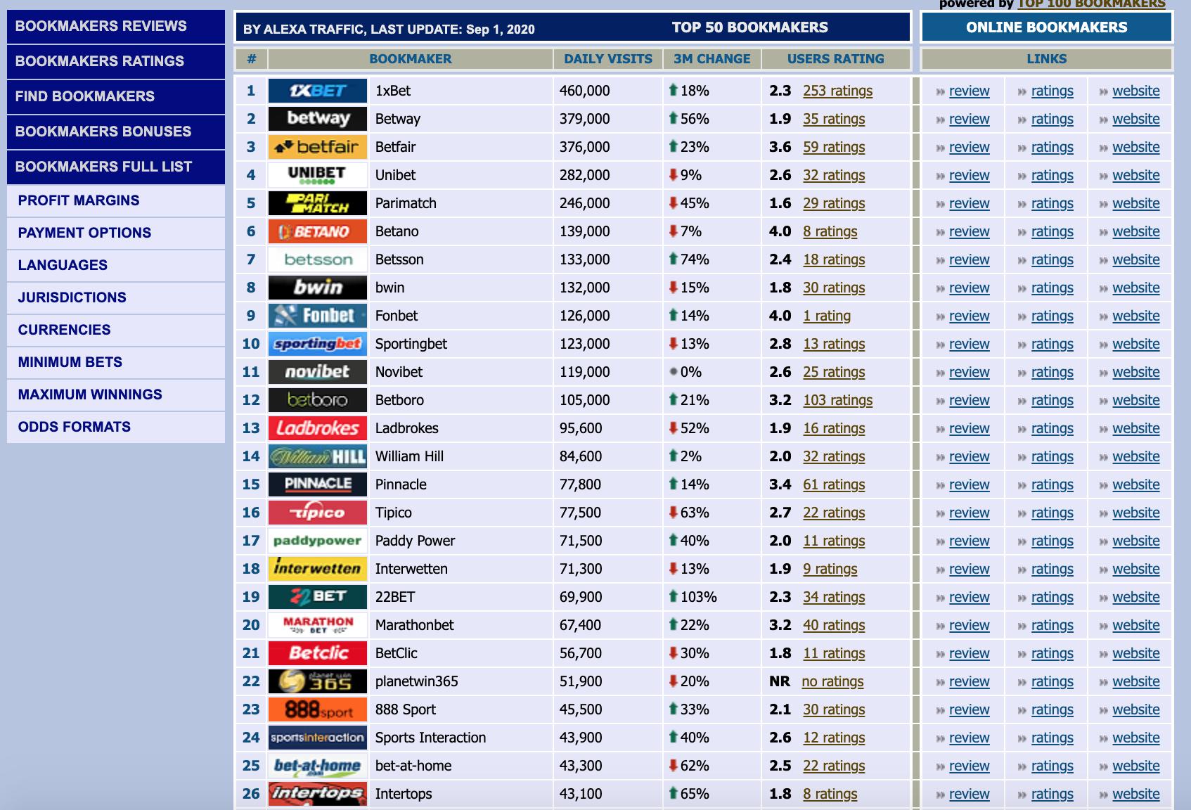 Рейтинг БК на vitisport