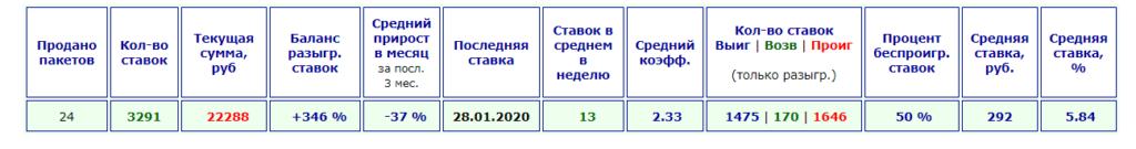 Алексбеттинг статистика каппера