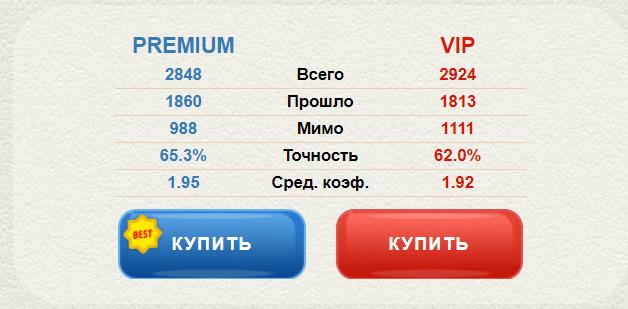 Alvin Almazov статистика