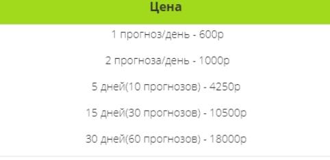Стоимость прогнозов на сайте Bet-Tennis.com