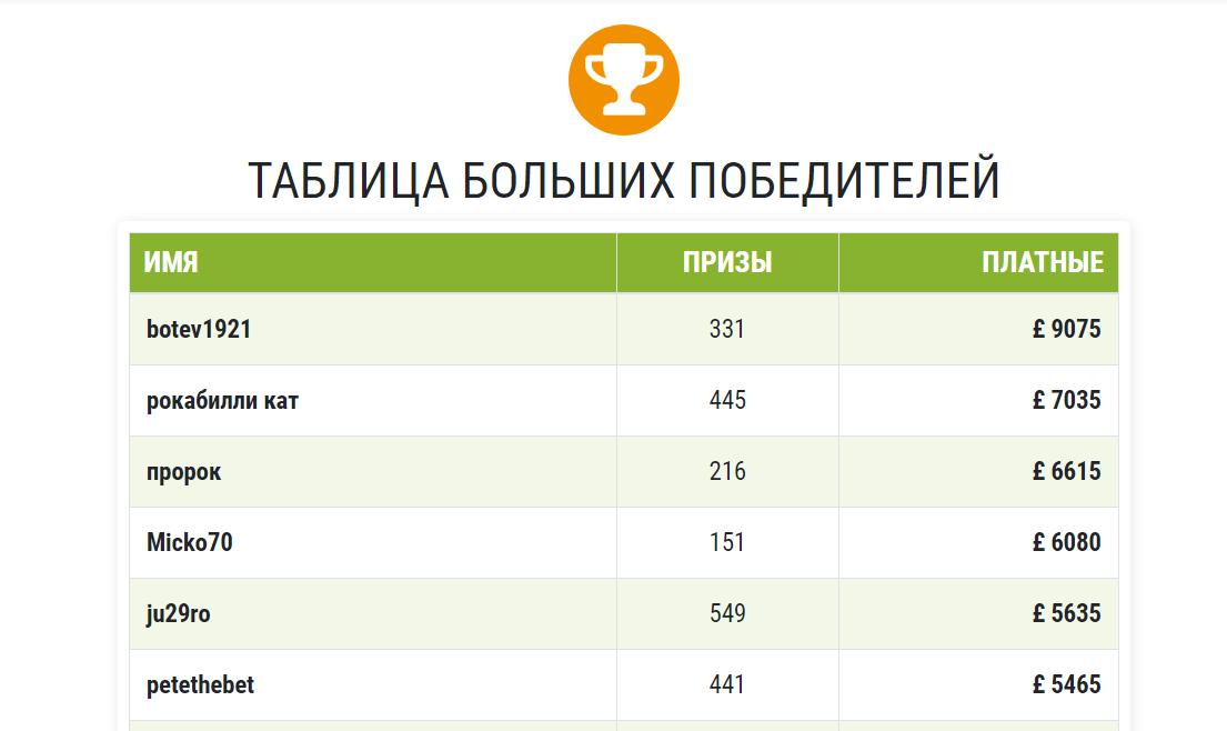 Таблица победителей на сайте OLBG tip (ОЛБГ)