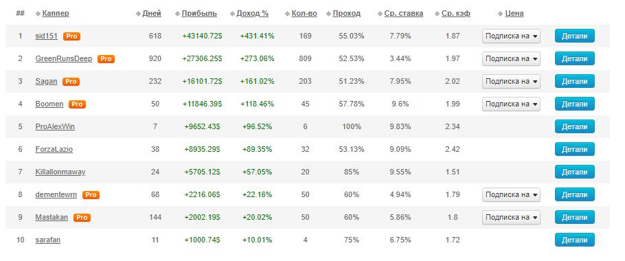 Топ прогнозистов сайта Bet tip ru (Бет тип)