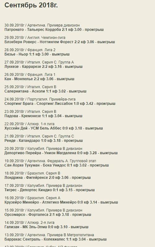 Статистика прогнозов на сайте Индекс Бет (indexbet ru)