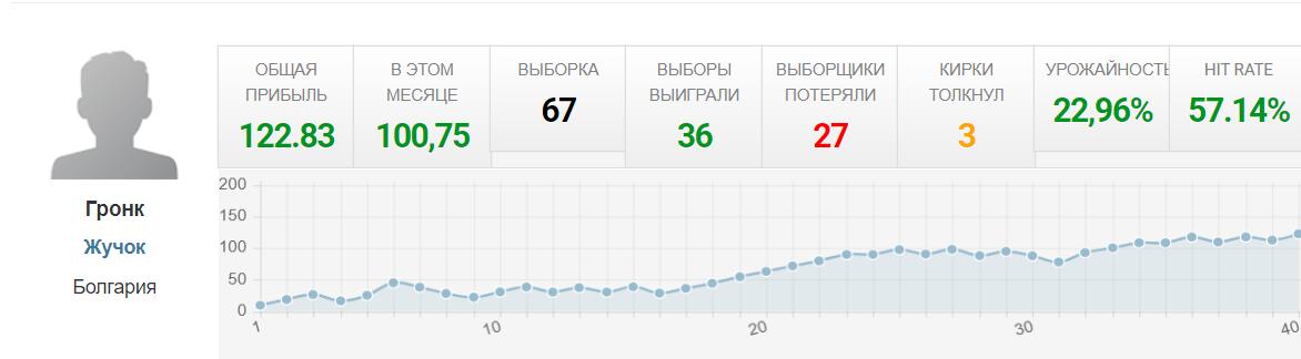 Статистика прогнозов Betshoot (Бетшот)