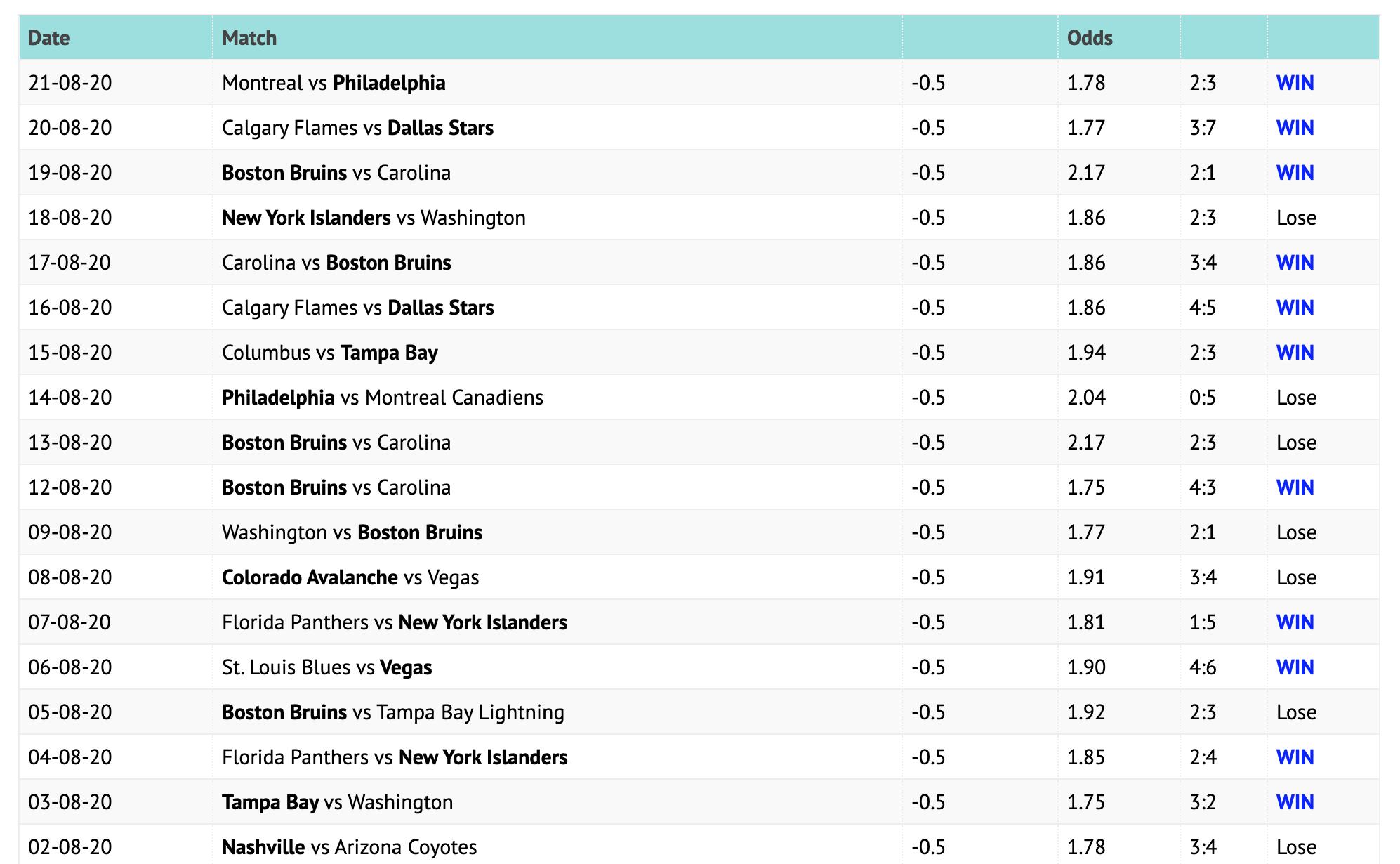 Прогнозы от NHL Bet