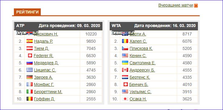 Статистика спортсменов на Tennis explorer (Теннис Эксплорер)