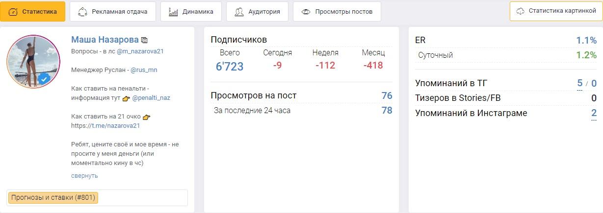 Статистика телеграм канала Маши Назаровой