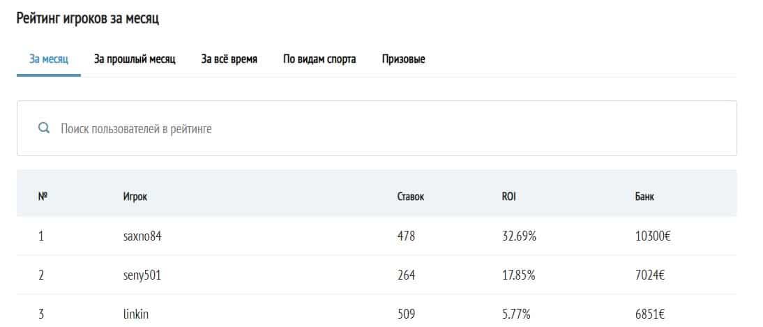 Рейтинг прогнозистов Бетзона ру (Betzona ru)