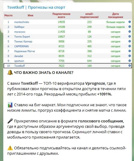 Пост в телеграм канале Tsvetkoff