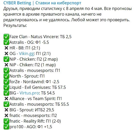 Коэффициенты и статистика на проекте Cyber Betting