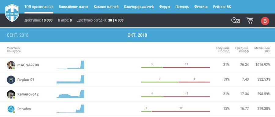 tiporbet.com статистика