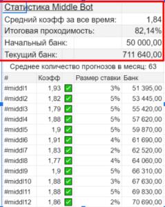 Статистика Мидл Бот