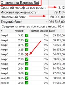 Статисткиа Экспресс Бот